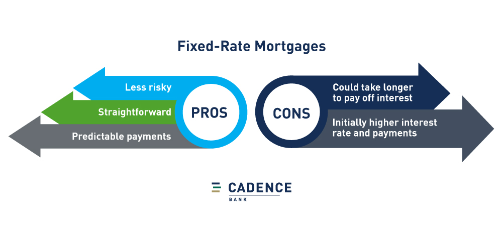 Pros and cons of fixed-rate mortgages