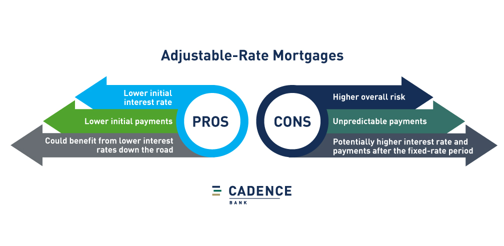 Pros and cons of adjustable-rate mortgages