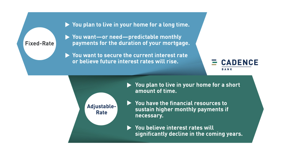 Summary of when to consider a fixed vs. adjustable-rate mortgage